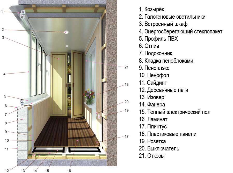 Утепление балкона толщина утеплителя - клуб мастеров