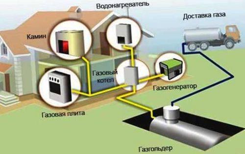 Газгольдер для отопления частного дома - отзывы владельцев. жми!