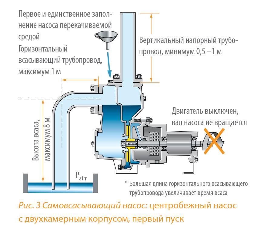 Самовсасывающий насос – 120 фото лучших моделей и их основные характеристики – строительный портал – strojka-gid.ru