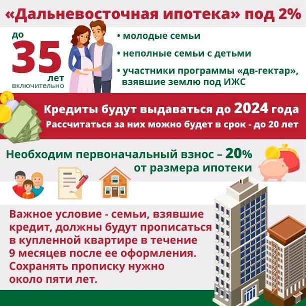 Ипотека «дальневосточная ипотека» пао банка «фк открытие» ставка от 2%: условия, ипотечный калькулятор