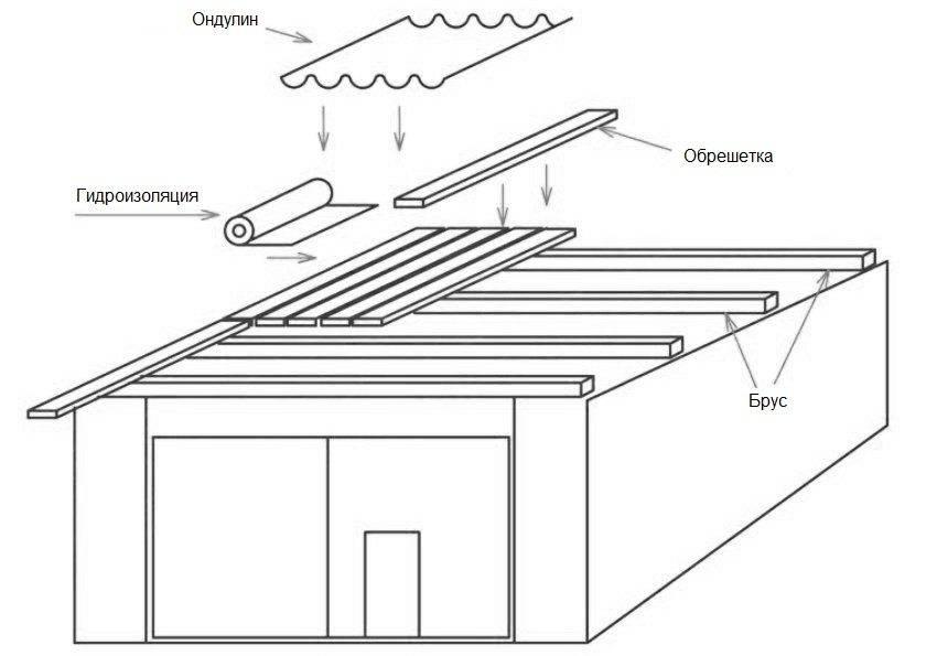 Односкатная крыша гаража своими руками пошагово