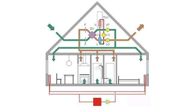Устройство естественной вентиляции в каркасном доме