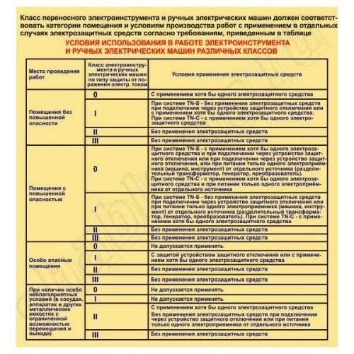 Классификация электротехнического и электронного оборудования по способу защиты от поражения электрическим током