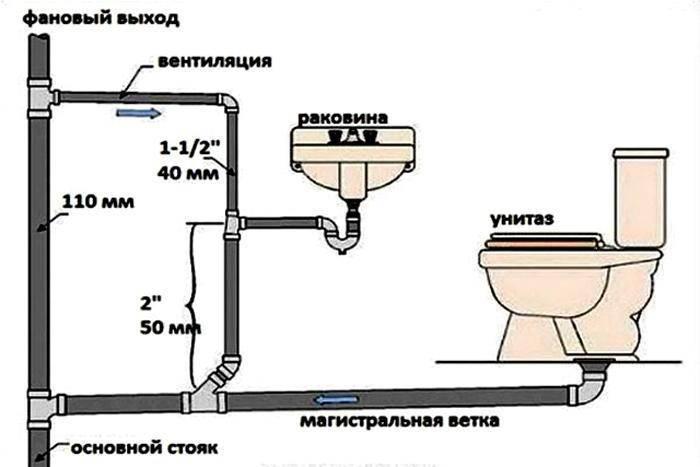 Канализация в квартире своими руками - монтаж канализации (+фото)   стройсоветы