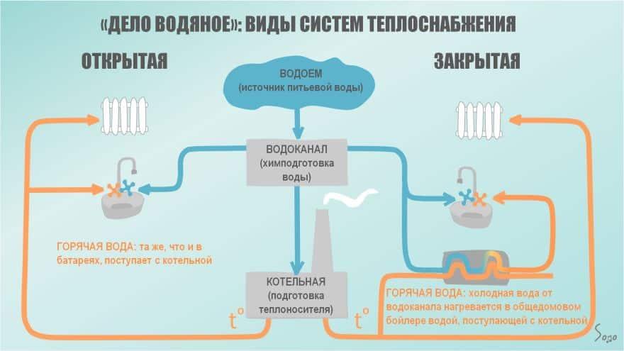 Гидроудар в системе водоснабжения и отопления: как защититься