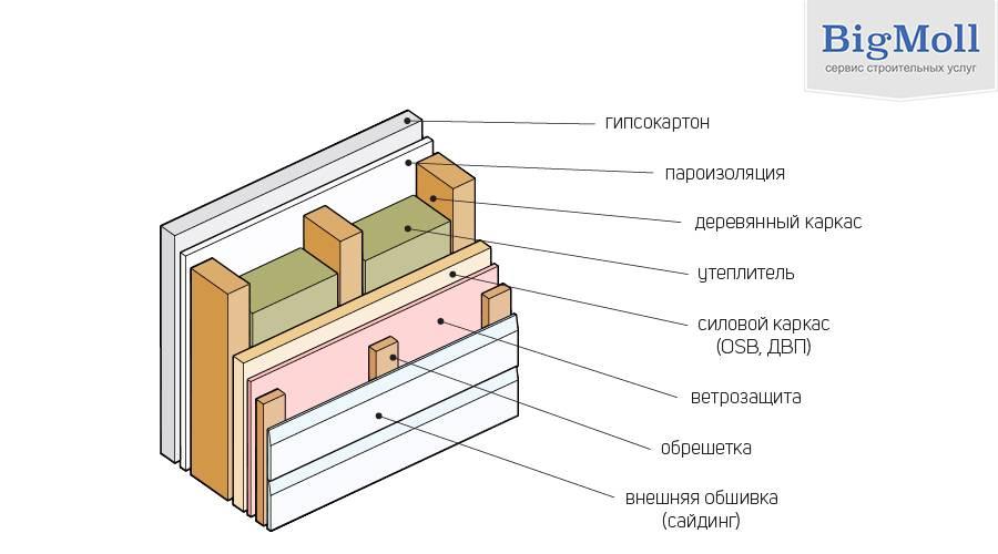 Какой утеплитель лучше для каркасного дома: обзор видов и характеристик теплоизоляционных материалов