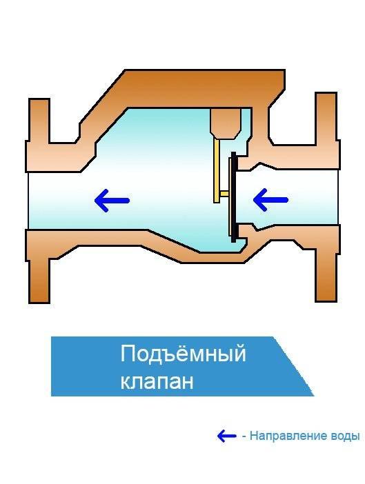 Обратные клапаны для отопления, где ставятся, схемы применения