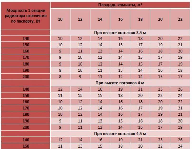 Как рассчитать количество секций радиатора на комнату