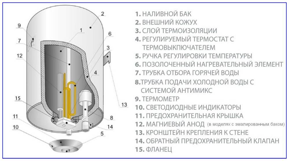 Устройство бойлера: конструктивные особенности различных видов нагревательных бойлеров