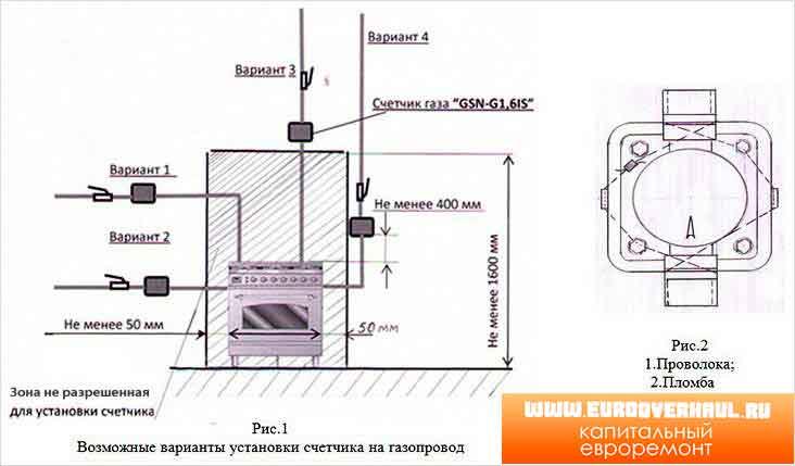 Установка газового счётчика в квартире – все о газоснабжении
