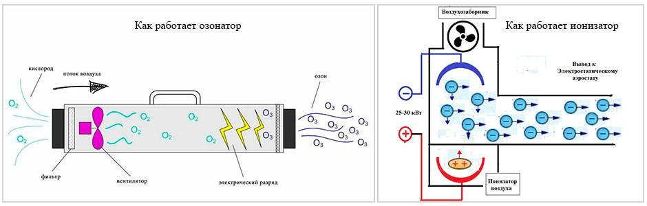 Польза и вред ионизаторов воздуха для квартиры