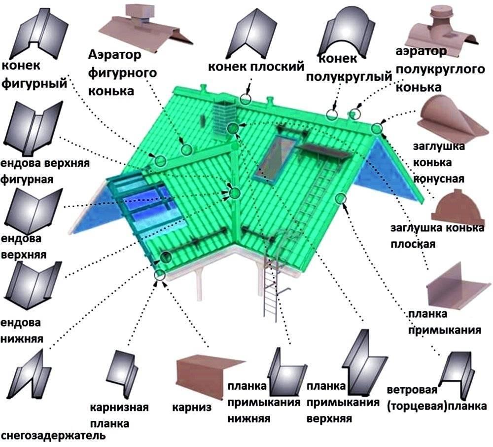 Монтаж профнастила на крышу – правила и технология укладки профлиста