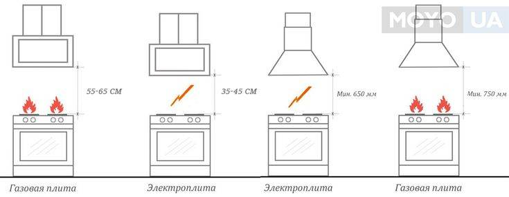 Расстояние от плиты до вытяжки: нормы и расчеты.