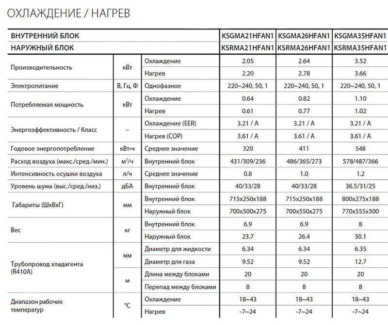 Кондиционер kentatsu ksgc35hfdn1 / ksrc35hfdn1 - купить   цены   обзоры и тесты   отзывы   параметры и характеристики   инструкция