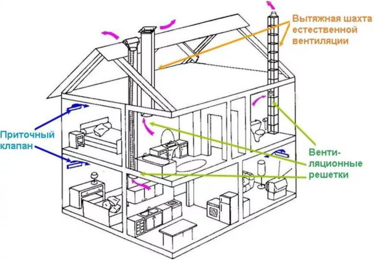 Вентиляция в частном доме своими руками: схема, устройство - строительство и ремонт