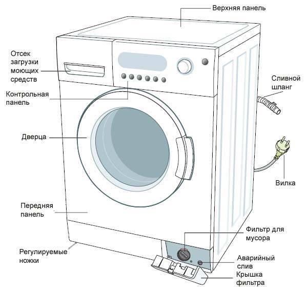 Как отремонтировать стиральную машину бош
