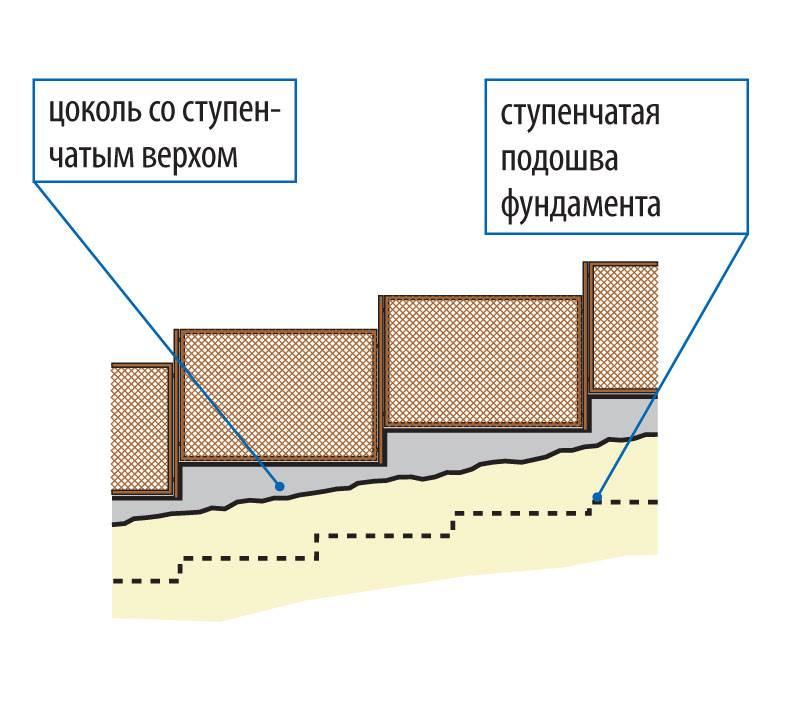 Фундамент на склоне: какой тип основания выбрать?