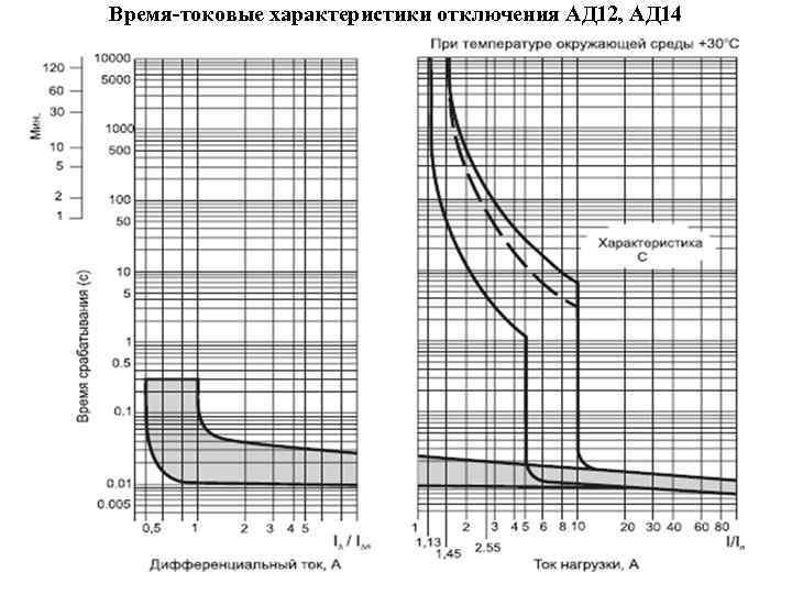 Основные типы характеристик автоматических выключателей: время-токовые параметры | stroimass.com