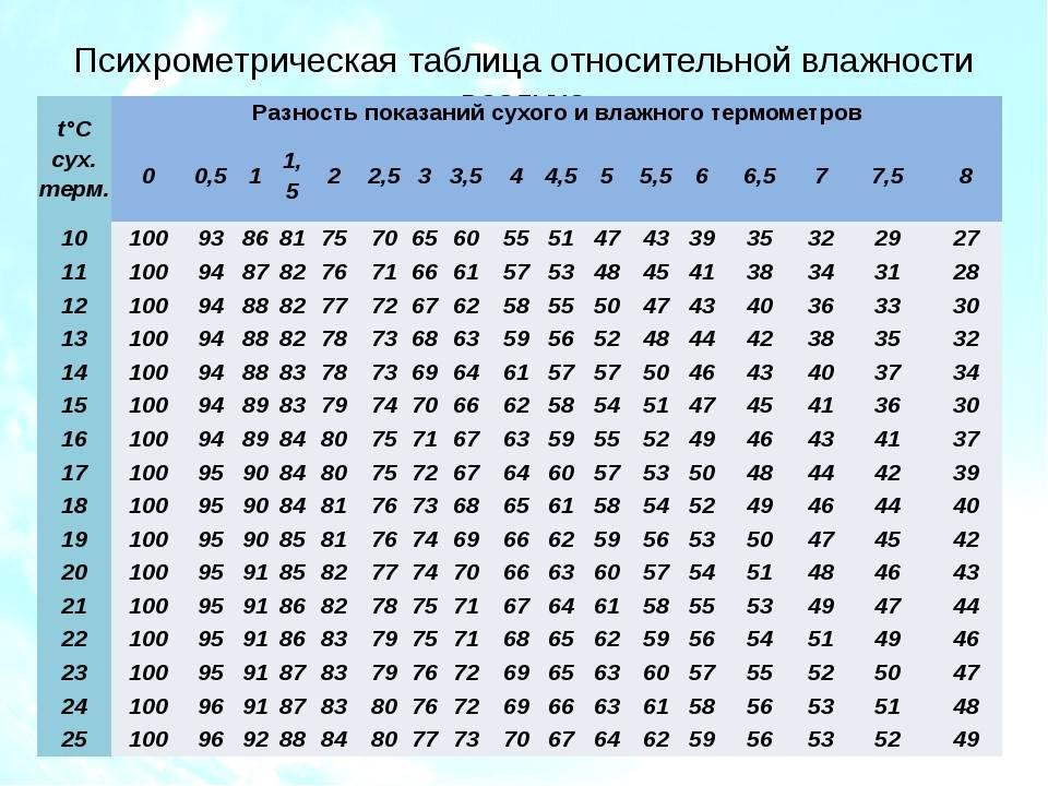 Калькуляторы расчета площади сечения вытяжной отдушины вентиляции