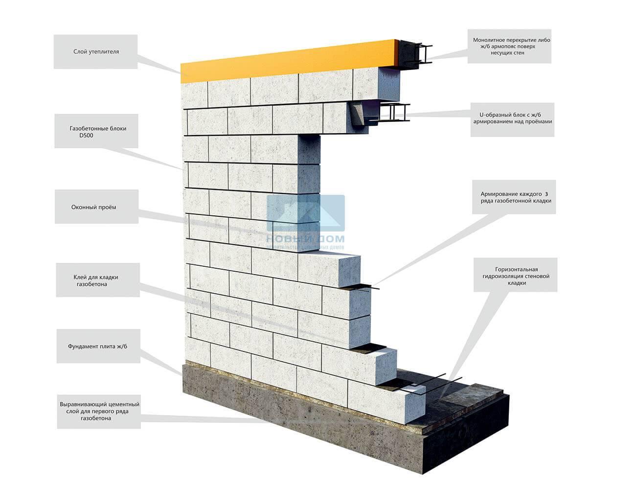 Дома из газобетона: технология строительства, проекты