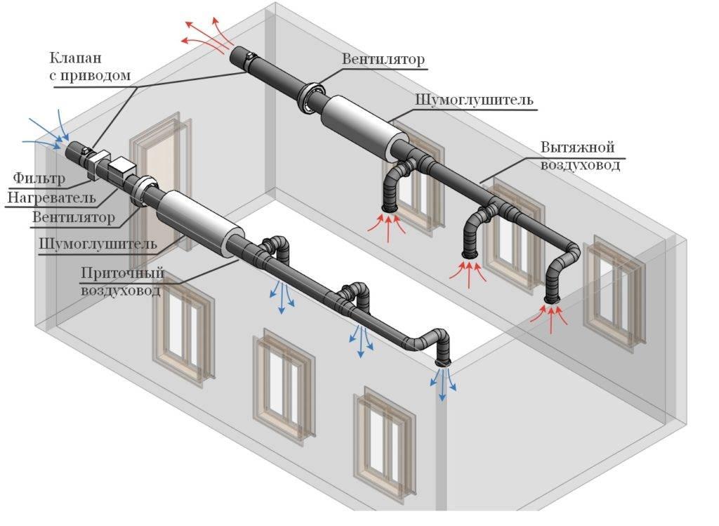 Как сделать вентиляцию своими руками в частном доме и ее схема