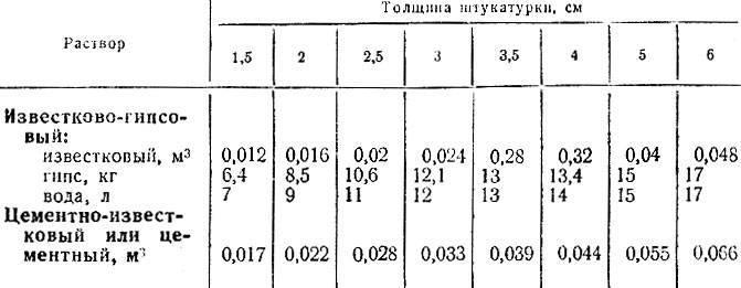 Расход штукатурки: нормы расхода на 1м2