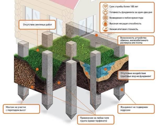 Устройство свайно-забивного фундамента: его преимущества и недостатки, а также отзывы и схема отделки основания с ростверком
