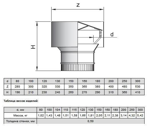 ♂️как выбрать вентиляционный дефлектор: полное описание и лучшие модели 2021