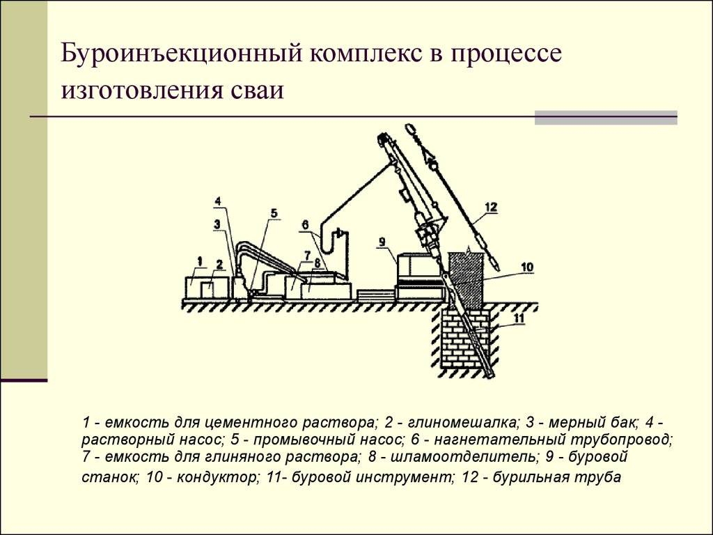 Буроинъекционные сваи в санкт-петербурге: цена за метр