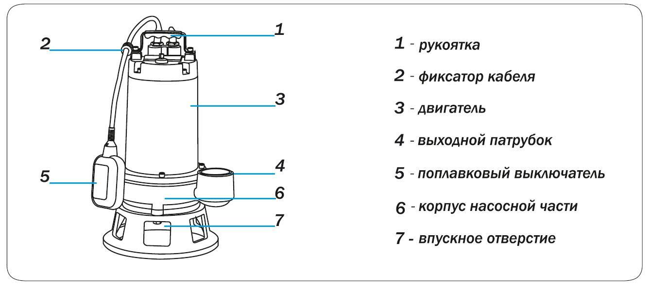 Промышленные канализационные насосы: разновидности, принцип работы и правила монтажа