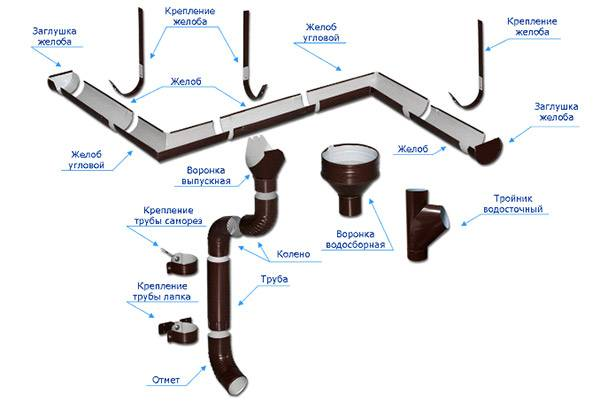 Порядок монтажа водосточной системы grand line