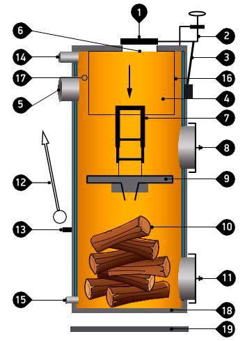 Котел стропува: stropuva, печь длительного горения, твердотопливный отопительный котел, принцип работы литовских