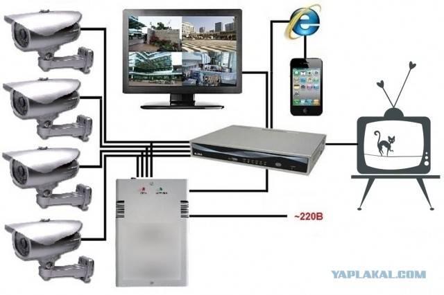 Лучшая система видеонаблюдения для частного дома: виды и особенности +видео