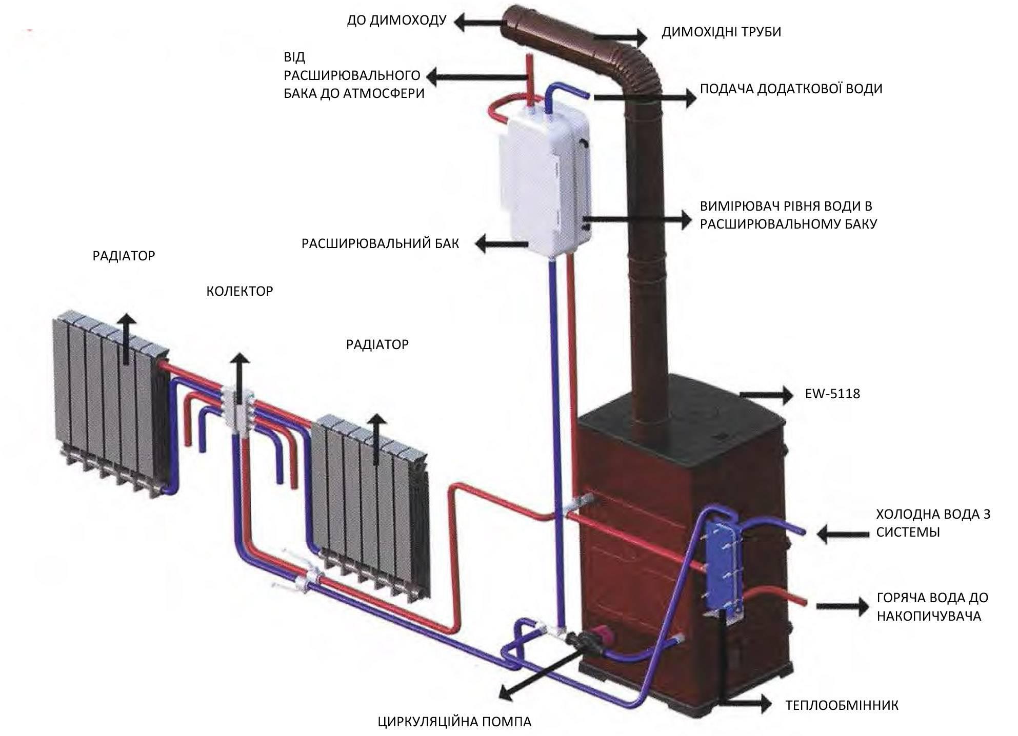 Печи длительного горения с водяным контуром: конструкция, принцип действия, преимущества и недостатки, отзывы о популярных моделях