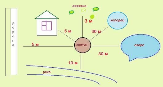 Расстояние между септиком и скважиной: установленные нормы, как расположить на маленьких участках