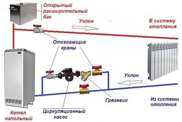 Установка насоса в систему отопления частного дома: как установить своими руками, где поставить, схема подключения к котлу