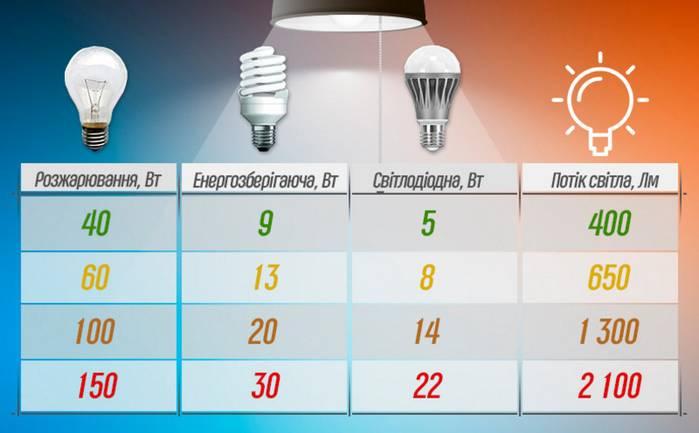 Мощность светодиодных ламп и светильников, как выбрать лучший вариант