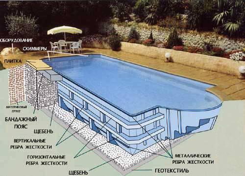 Как сделать бассейн на даче своими руками: инструкция с фото пошагово