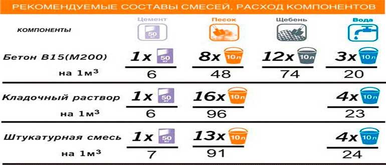 Сколько ингредиентов нужно для штукатурки стен — онлайн калькулятор, позволяющий точно знать пропорции