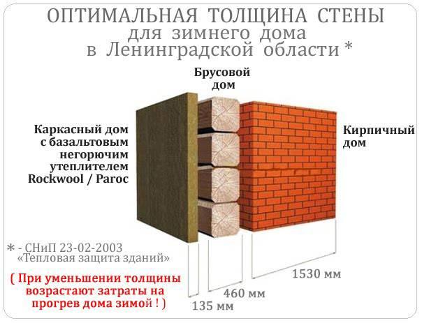Из какого бруса построить дом на даче - хозяин дома