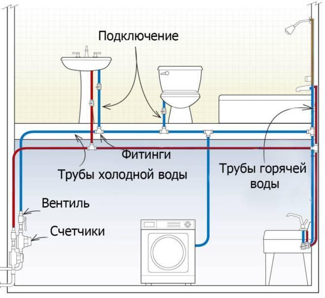 Какие бывают тройники для воды. тройник для подключения стиральной машины к водопроводу