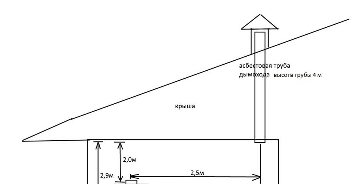 Высота дымохода относительно конька крыши на даче