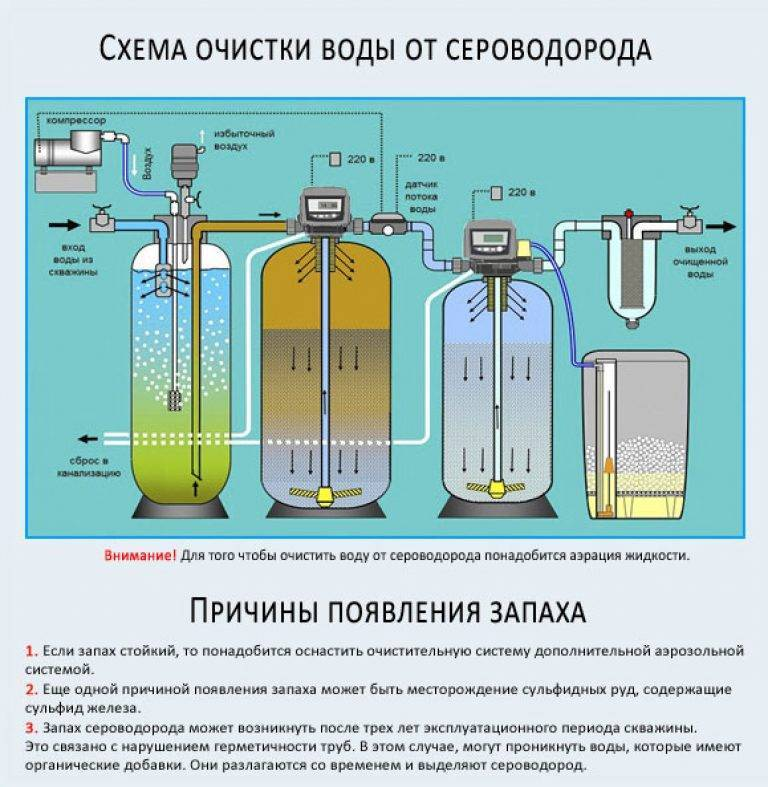 Как убрать запах сероводорода в воде из скважины