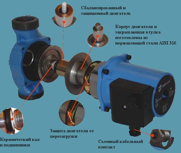 Устройство циркуляционного насоса для отопления: как устроен, работает в системе, принцип работы, где должен работать, конструкция