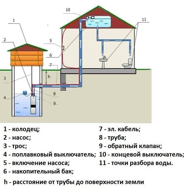 Автономное водоснабжение частного дома: обзор системы | гидро гуру
