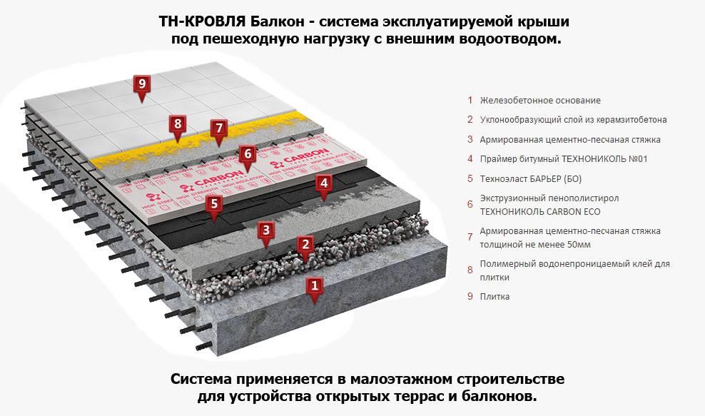 Проект крыши - как сделать грамотный расчет своими руками