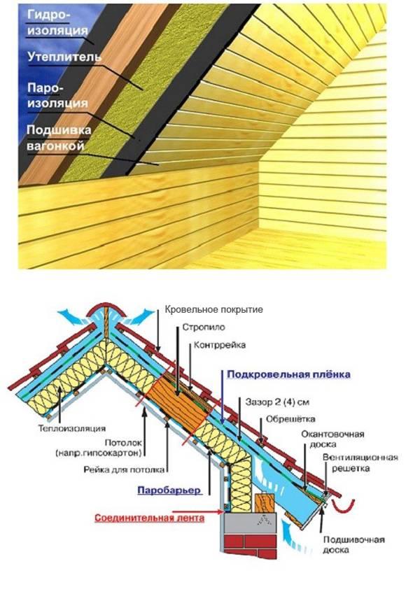 Утепление крыши в деревянном доме — самый эффективный способ сберечь тепло