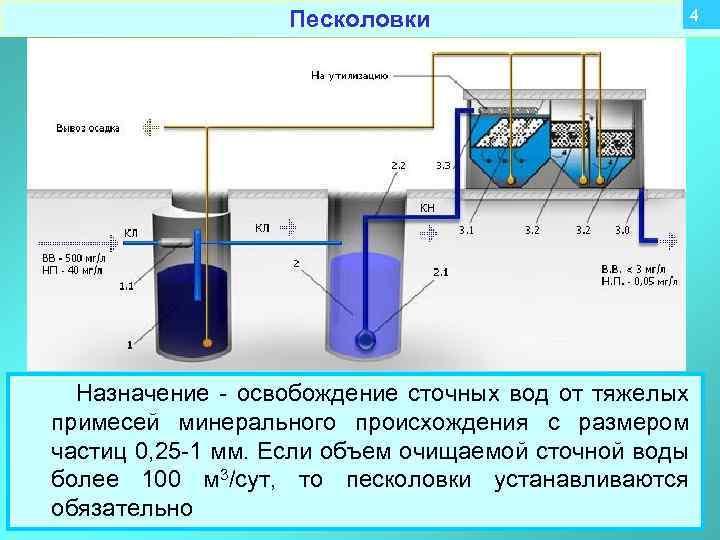 Центральная канализация в частном доме - подключение