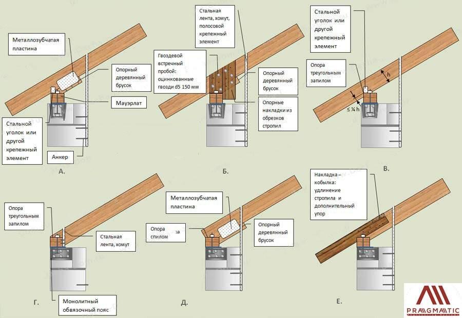 Крепление стропил к мауэрлату: рассмотрим узлы крепления стропил к мауэрлату