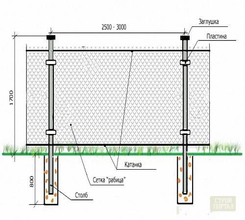 Забор из сетки-рабицы своими руками: особенности монтажа